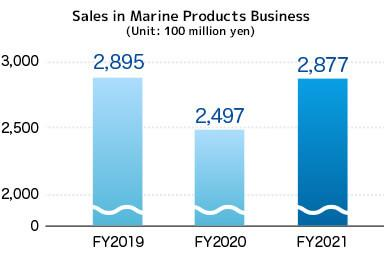 Sales in Marine Products Business