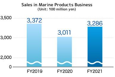Sales in Food Products Business