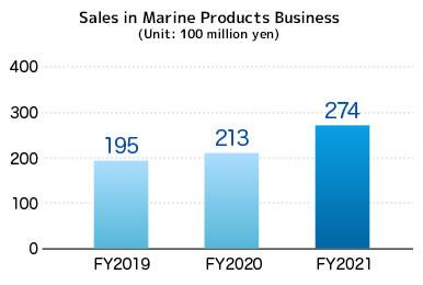 Sales in Marine-related and Engineering Businesses