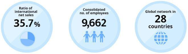 Ratio of international net sales 29.7% Consolidated no. of employees 8,722 Global network in 28 countries