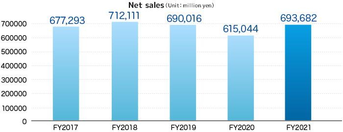 Consolidated business performance over the last five years Net sales (Unit: million yen)