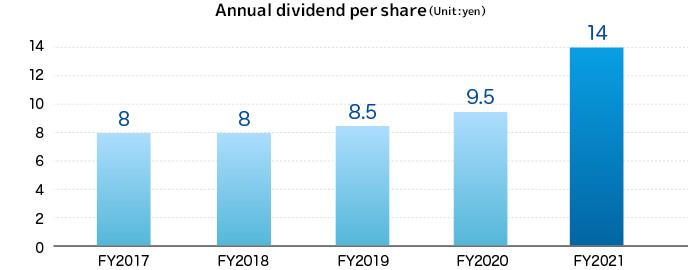 Annual dividend per share (Unit: yen)