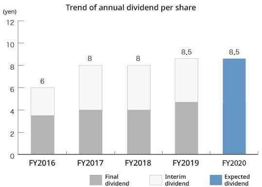 Trend of annual dividend per share